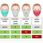 Apotheek Soete - Welke types mondmaskers zijn er? En hoe gebruik je ze het best?